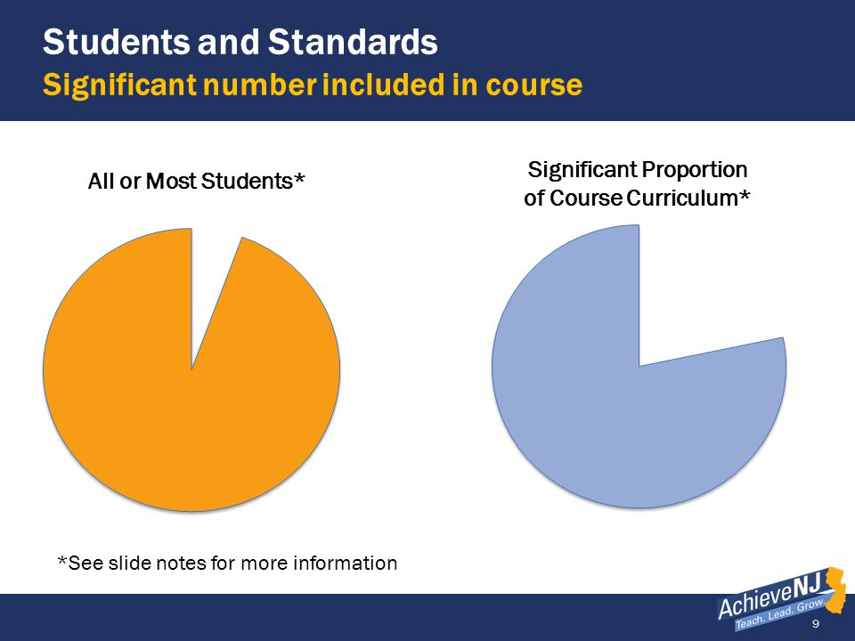 10 Example of a Low Quality SGO Only one class and one standard GradeSubject Number of Students Interval of Instruction 9Physical Science21 /65 10/1/13 to 4/30/14 Standards, Rationale, and Assessment Method Name the content standards covered, state the rationale for how these standards are critical for the next level of the subject, other academic disciplines, and/or life/college/career.