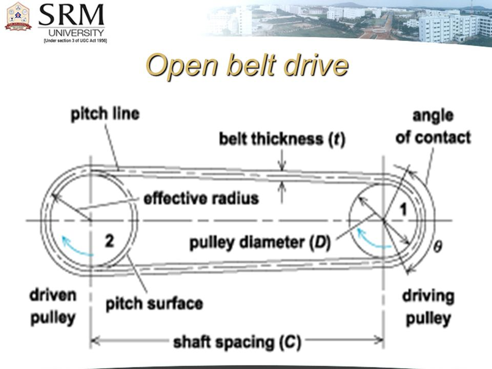 Cross belt drive.