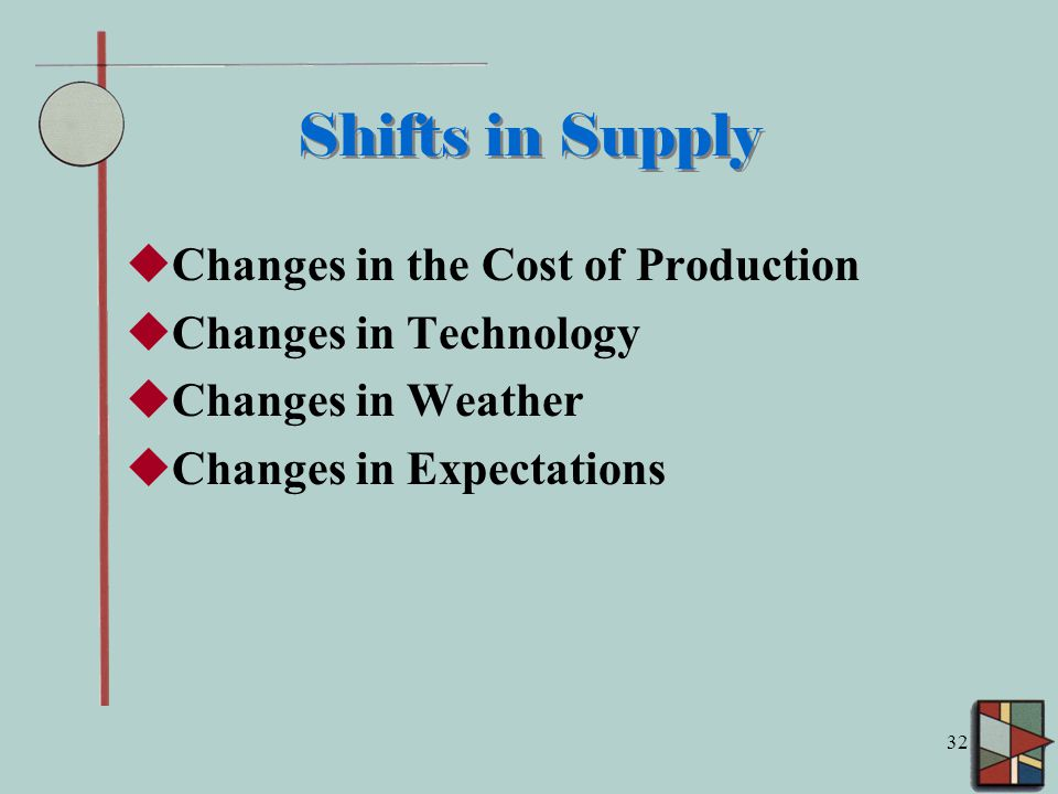 32 Shifts in Supply  Changes in the Cost of Production  Changes in Technology  Changes in Weather  Changes in Expectations