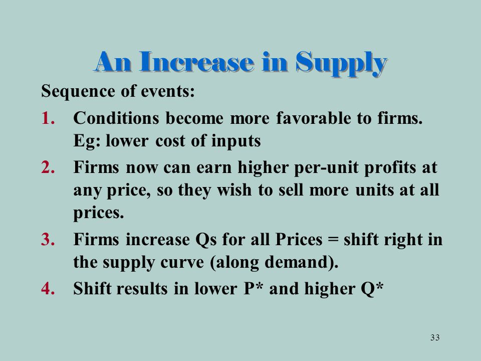 33 An Increase in Supply Sequence of events: 1.Conditions become more favorable to firms.