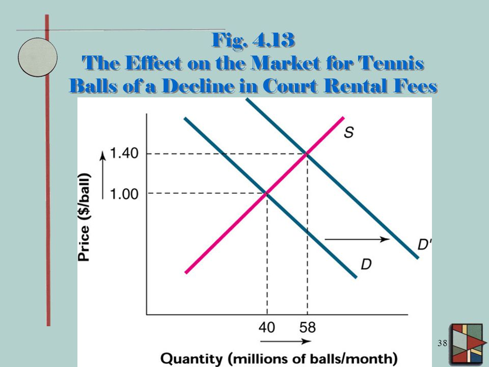 38 Fig. 4.13 The Effect on the Market for Tennis Balls of a Decline in Court Rental Fees