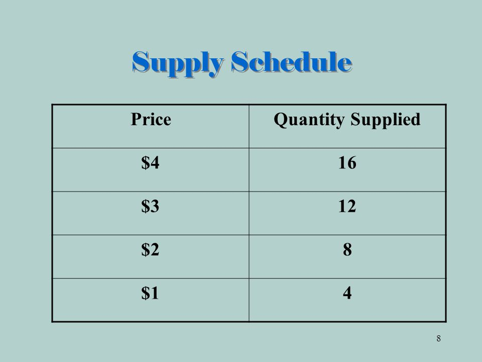 8 Supply Schedule PriceQuantity Supplied $416 $312 $28 $14