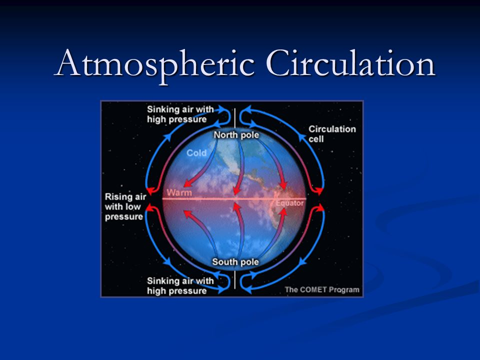 Atmospheric Circulation Atmospheric Circulation Winds: complex horizontal movements of the atmosphere.