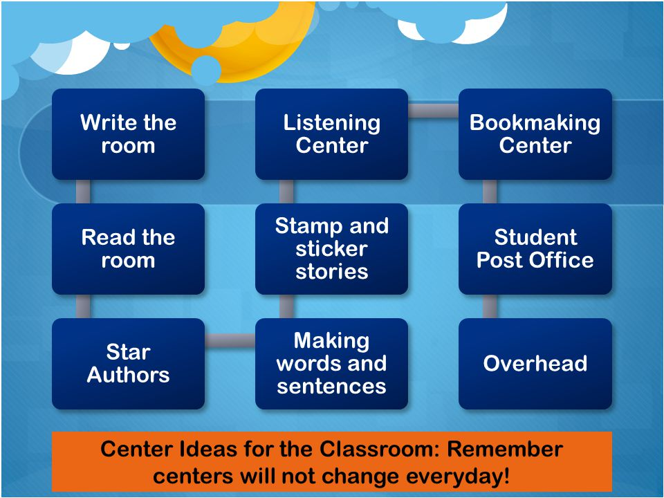Write the room Read the room Star Authors Making words and sentences Stamp and sticker stories Listening Center Bookmaking Center Student Post Office Overhead Center Ideas for the Classroom: Remember centers will not change everyday!