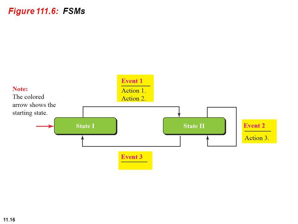 11.16 Figure 111.6: FSMs