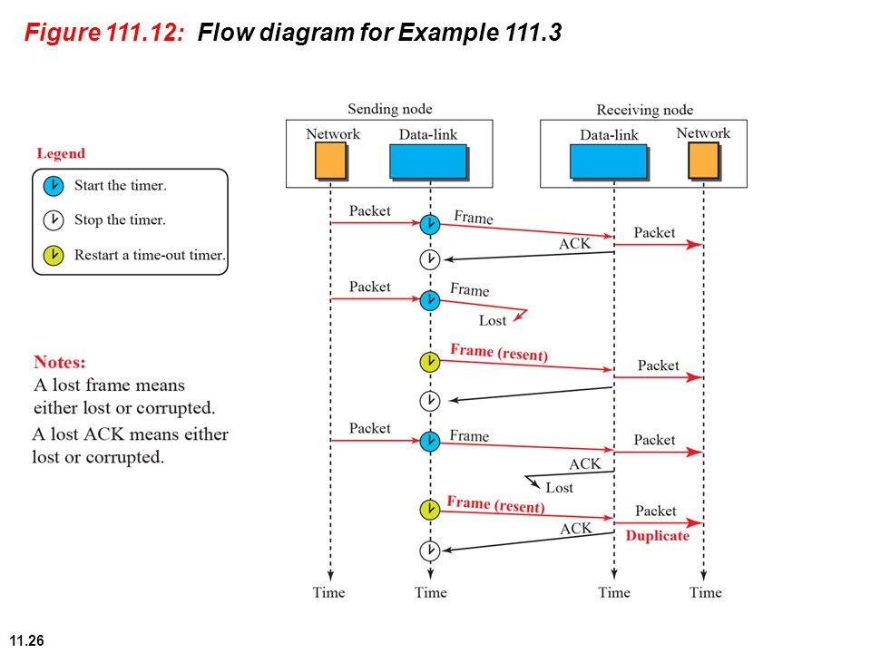 11.26 Figure 111.12: Flow diagram for Example 111.3