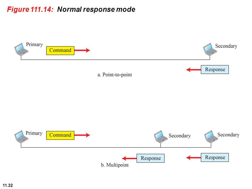 11.32 Figure 111.14: Normal response mode