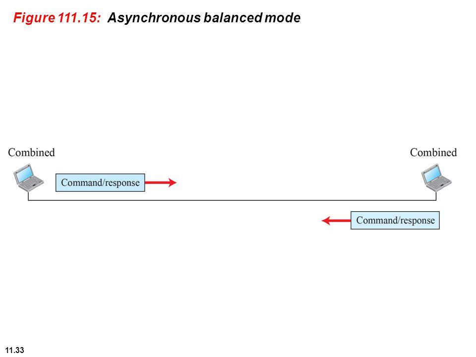 11.33 Figure 111.15: Asynchronous balanced mode