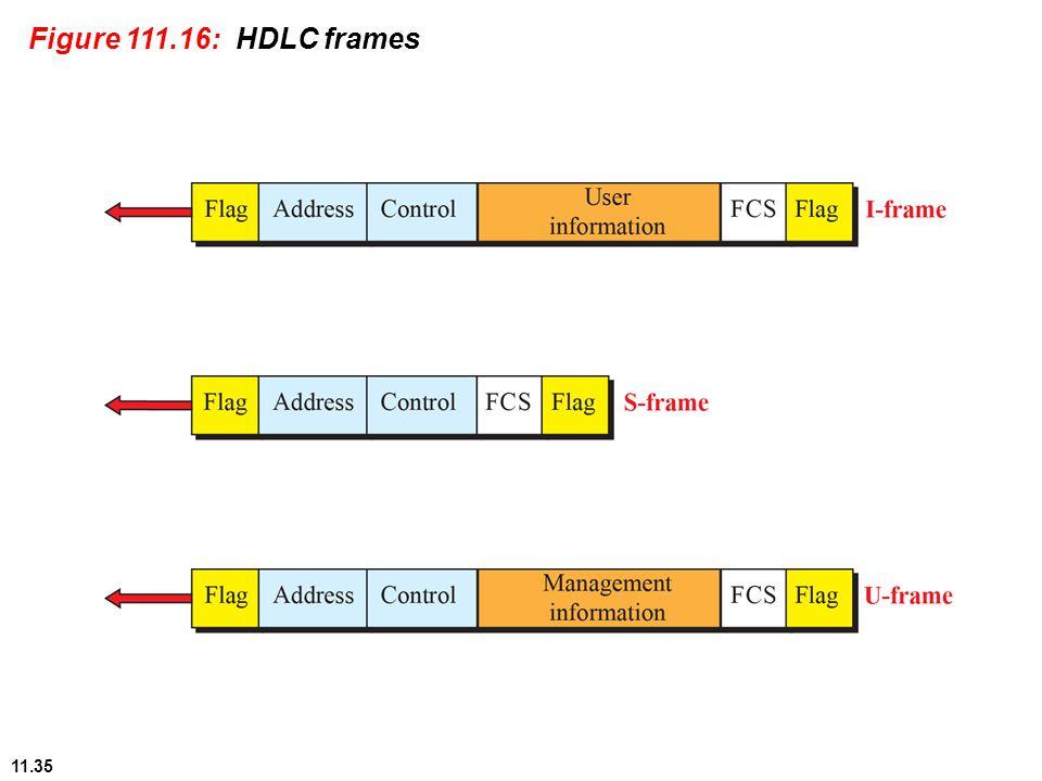 11.35 Figure 111.16: HDLC frames