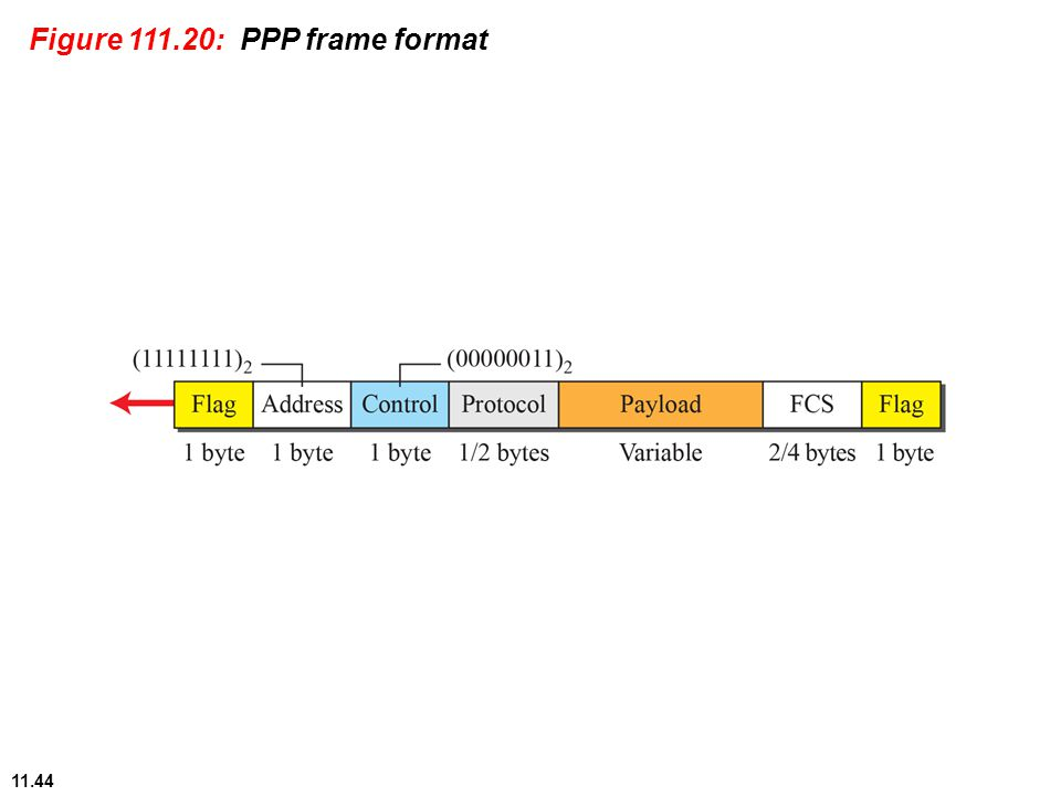 11.44 Figure 111.20: PPP frame format