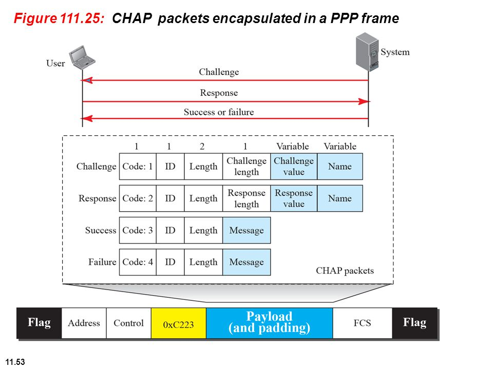 11.53 Figure 111.25: CHAP packets encapsulated in a PPP frame