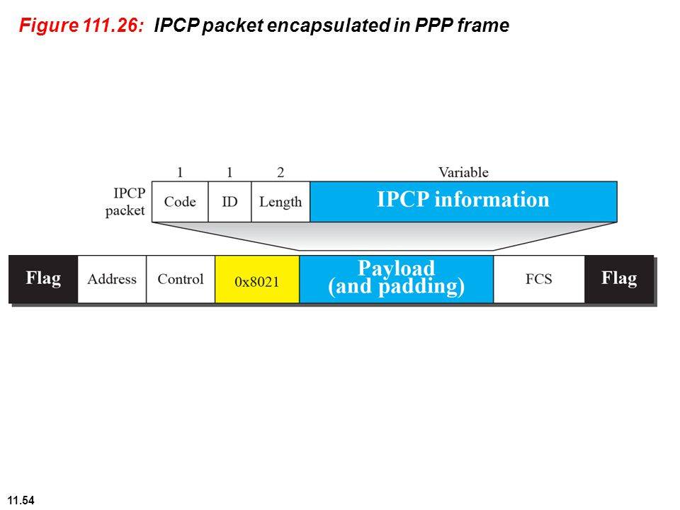 11.54 Figure 111.26: IPCP packet encapsulated in PPP frame