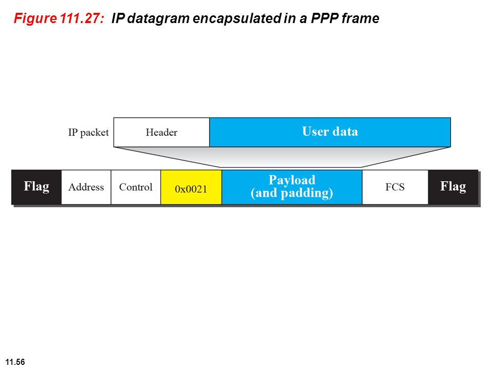 11.56 Figure 111.27: IP datagram encapsulated in a PPP frame