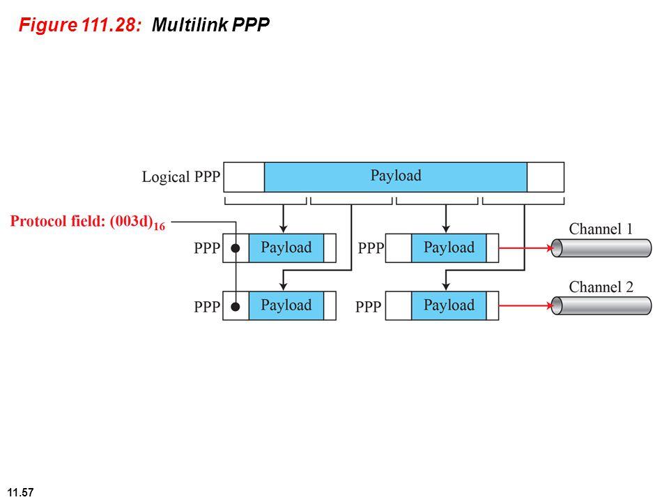 11.57 Figure 111.28: Multilink PPP
