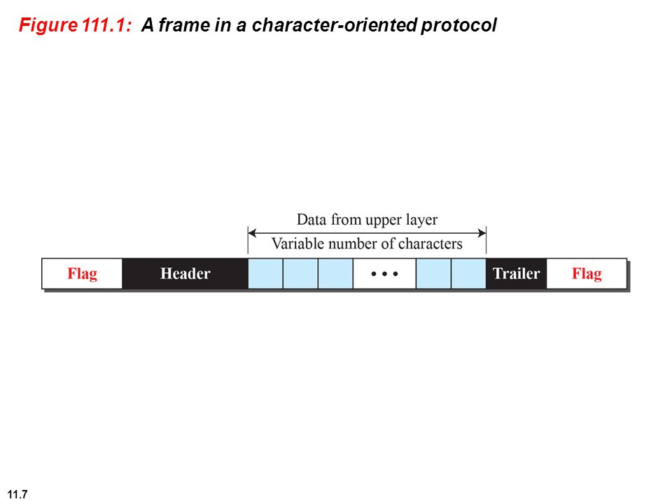 11.7 Figure 111.1: A frame in a character-oriented protocol