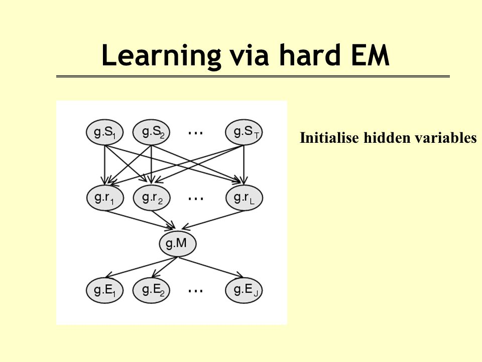 Learning via hard EM Initialise hidden variables
