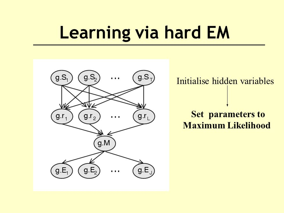 Learning via hard EM Initialise hidden variables Set parameters to Maximum Likelihood