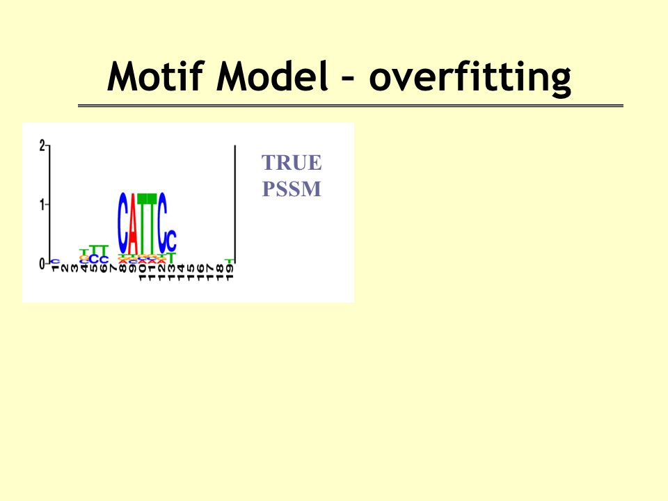 Motif Model – overfitting TRUE PSSM
