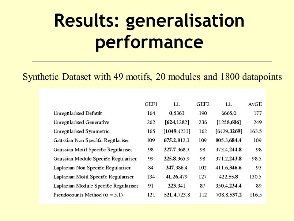 Results: generalisation performance Synthetic Dataset with 49 motifs, 20 modules and 1800 datapoints
