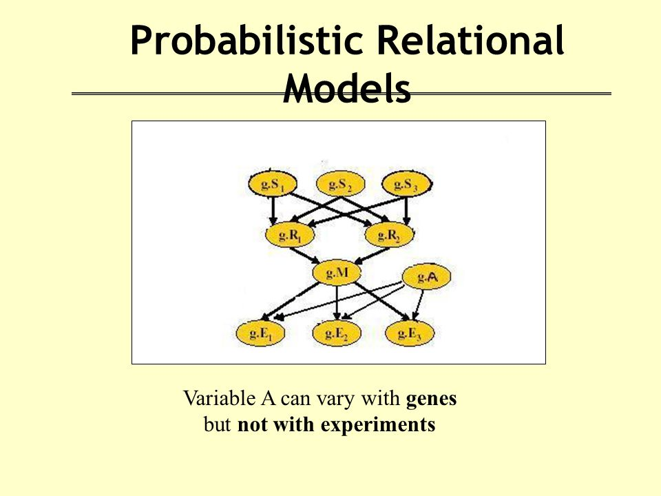 Probabilistic Relational Models Variable A can vary with genes but not with experiments