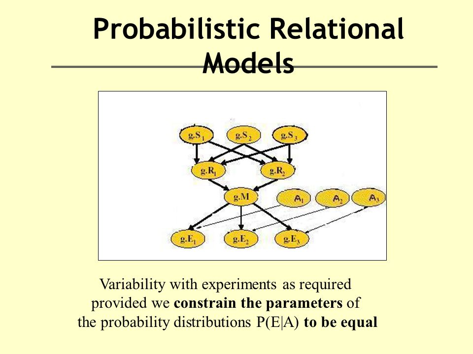 Probabilistic Relational Models Variability with experiments as required provided we constrain the parameters of the probability distributions P(E|A) to be equal