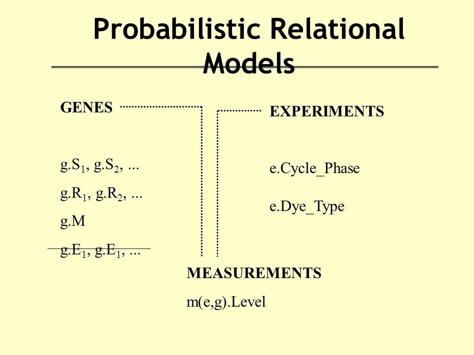 Probabilistic Relational Models GENES g.S 1, g.S 2,...