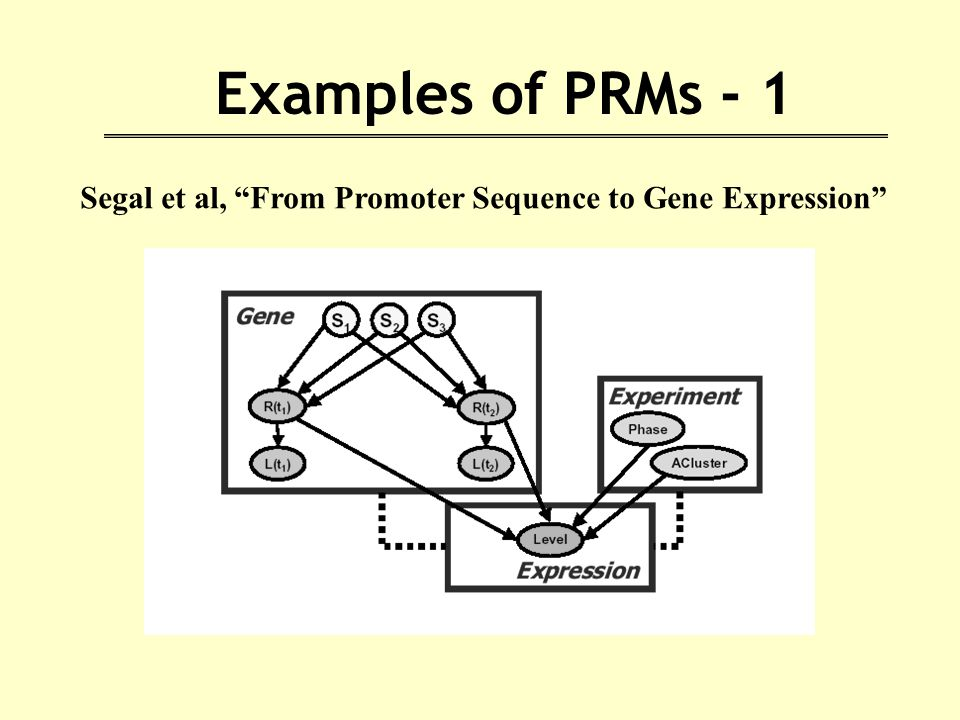 Examples of PRMs - 1 Segal et al, From Promoter Sequence to Gene Expression