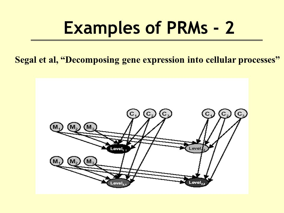 Examples of PRMs - 2 Segal et al, Decomposing gene expression into cellular processes