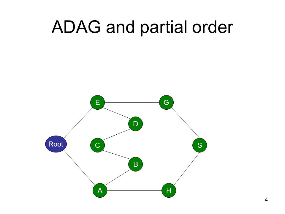 5 ADAG and partial order Root A B C E H S G D Almost DAG (ADAG) A<<B if there is a path from A to B Root is both the shortest and the greatest