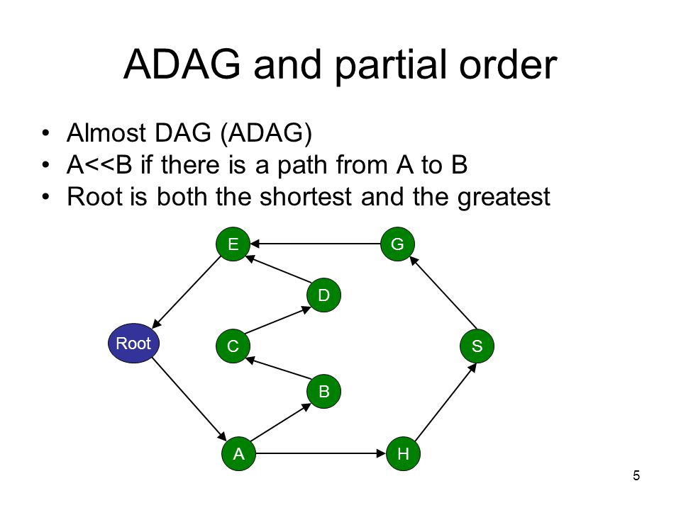 6 ADAG and partial order S<<E –Blue path: increasing [S, E] –Red path: decreasing [Root, S] and [E, Root] Root A B C E H S G D