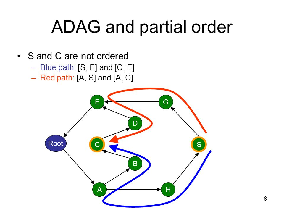 19 Non-2-connected problem In this case we don't have a single order –Neither a partial order –Nor a total order Convert the GADAG into an ADAG.