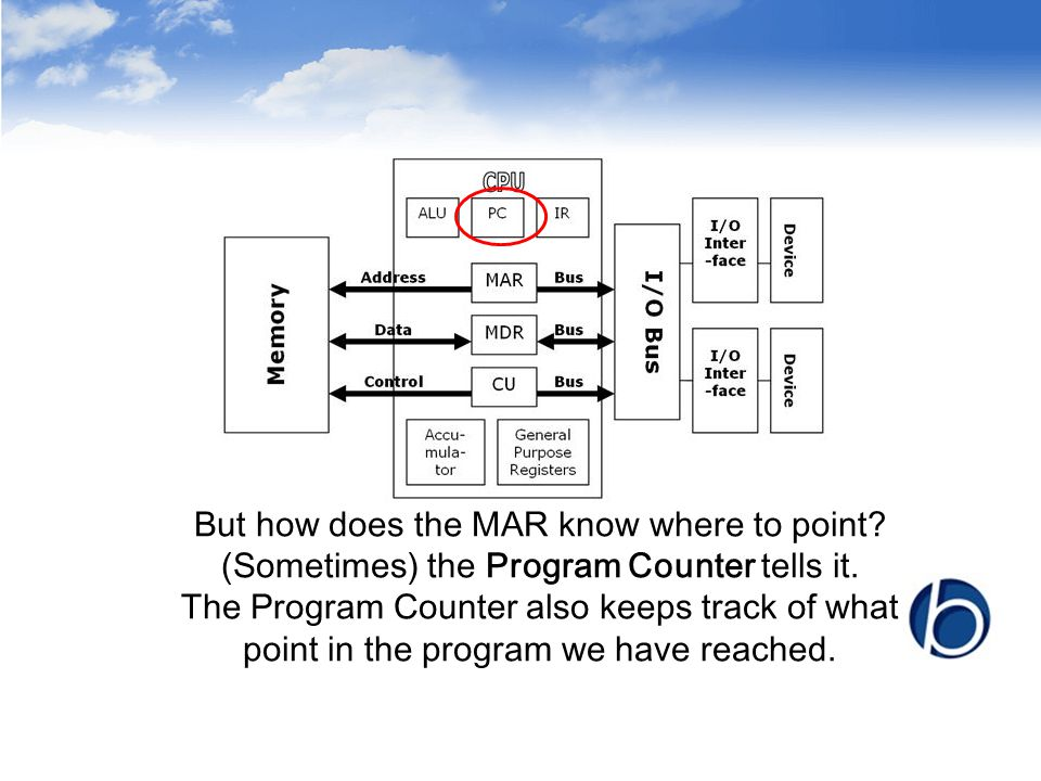But how does the MAR know where to point? (Sometimes) the Program Counter tells it. The Program Counter also keeps track of what point in the program