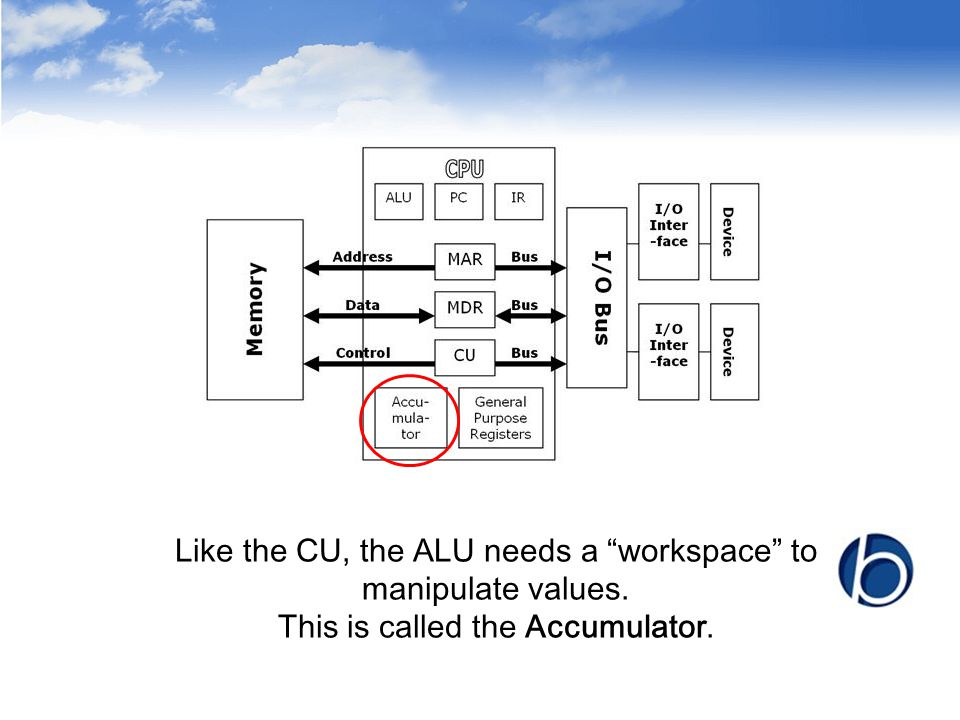 Activities 1.Briefly outline the steps involved in a CPU writing to a memory location.
