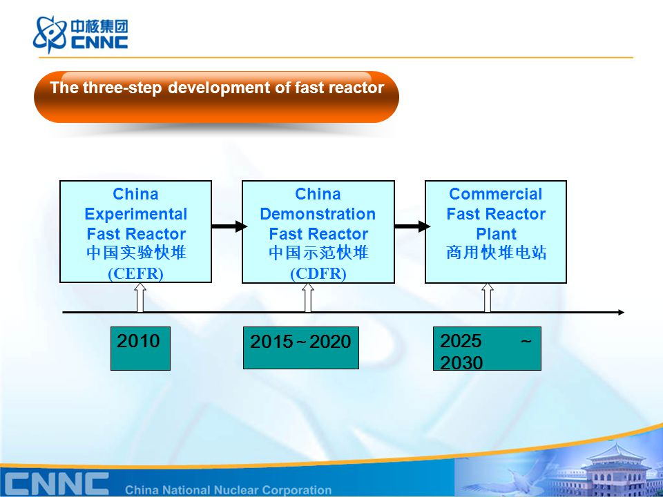2025 ~ 2030 2015 ~ 2020 2010 China Experimental Fast Reactor 中国实验快堆 (CEFR) China Demonstration Fast Reactor 中国示范快堆 (CDFR) Commercial Fast Reactor Plant 商用快堆电站 The three-step development of fast reactor