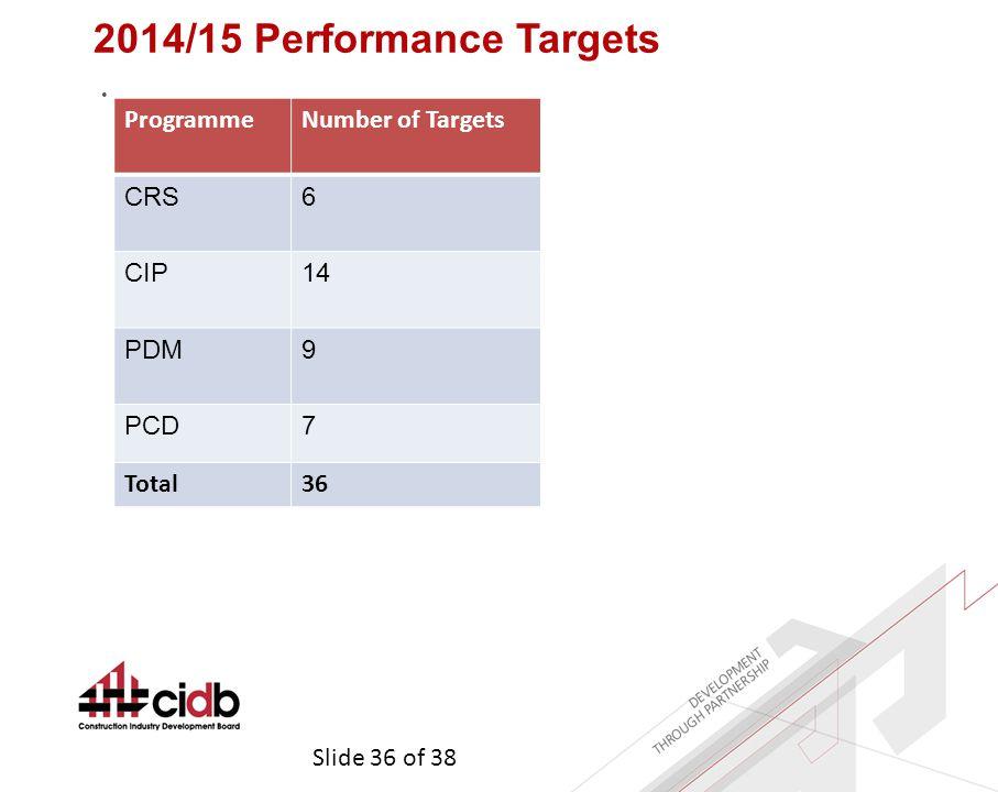 Slide 36 of 38 2014/15 Performance Targets ProgrammeNumber of Targets CRS6 CIP14 PDM9 PCD7 Total36