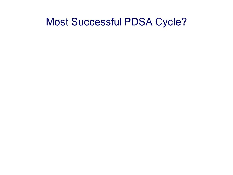 Most Successful PDSA Cycle?