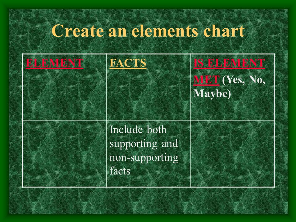 Create an elements chart ELEMENTFACTSIS ELEMENT MET (Yes, No, Maybe) Include both supporting and non-supporting facts