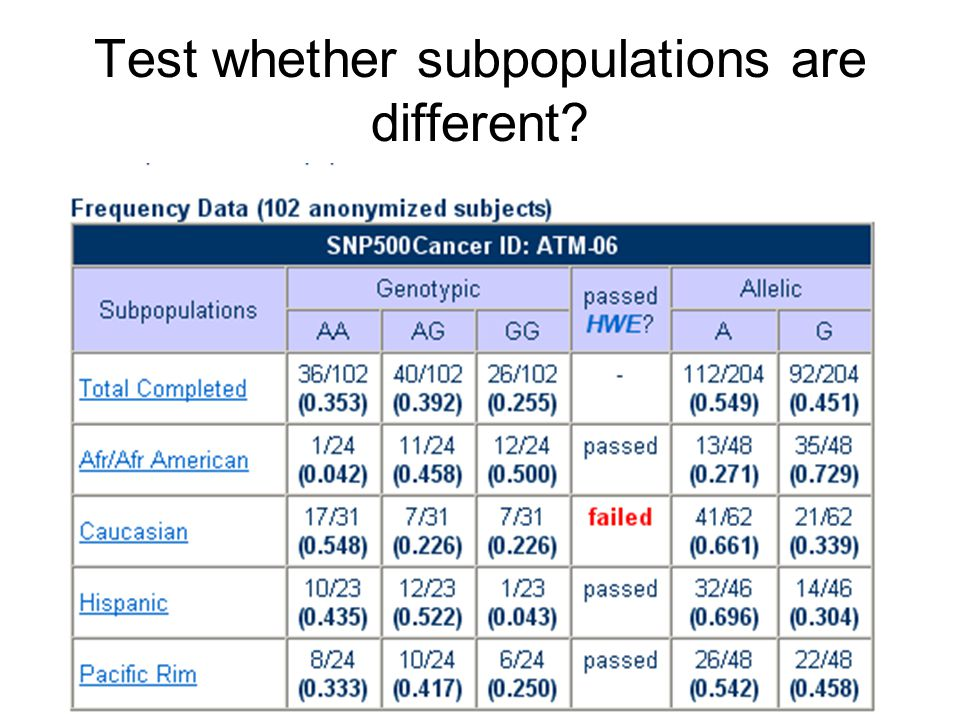 Test whether subpopulations are different