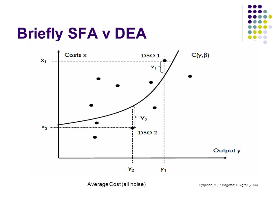 Briefly SFA v DEA Average Cost (all noise) Syrjanen, M., P. Bogetoft, P. Agrell (2006)