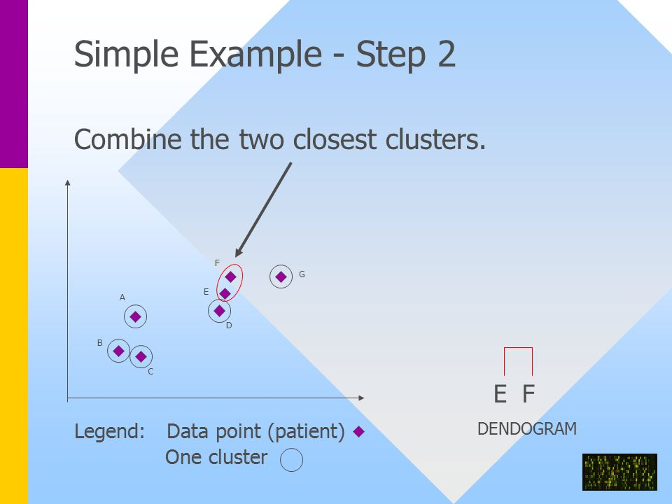 Combine the two closest clusters.