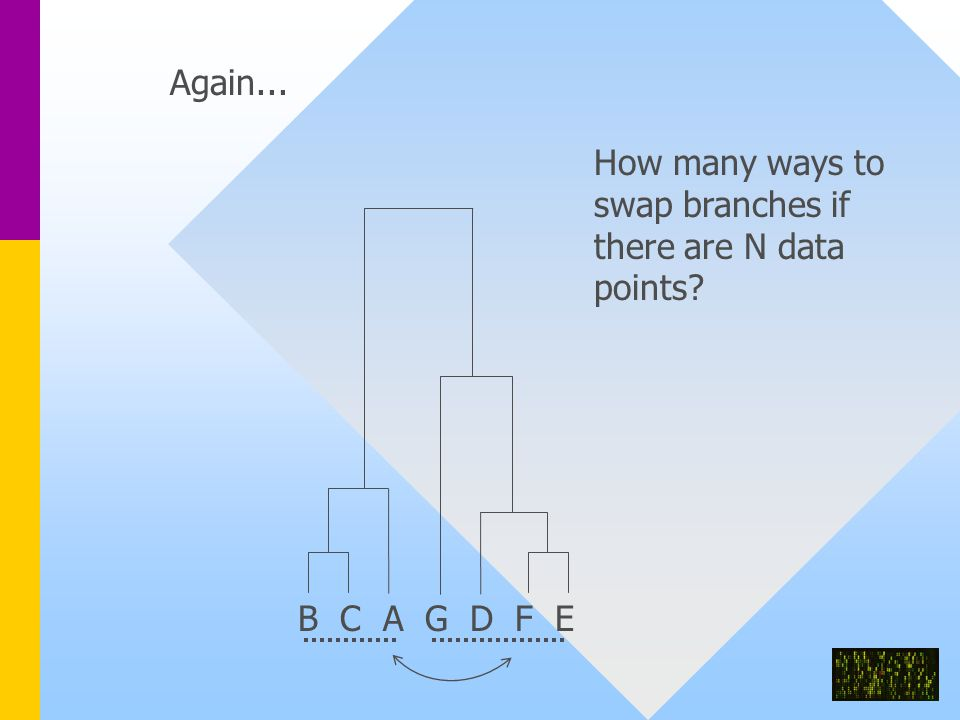 B C A G D F E Again... How many ways to swap branches if there are N data points