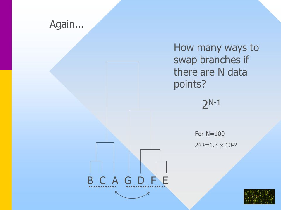 B C A G D F E Again... How many ways to swap branches if there are N data points.
