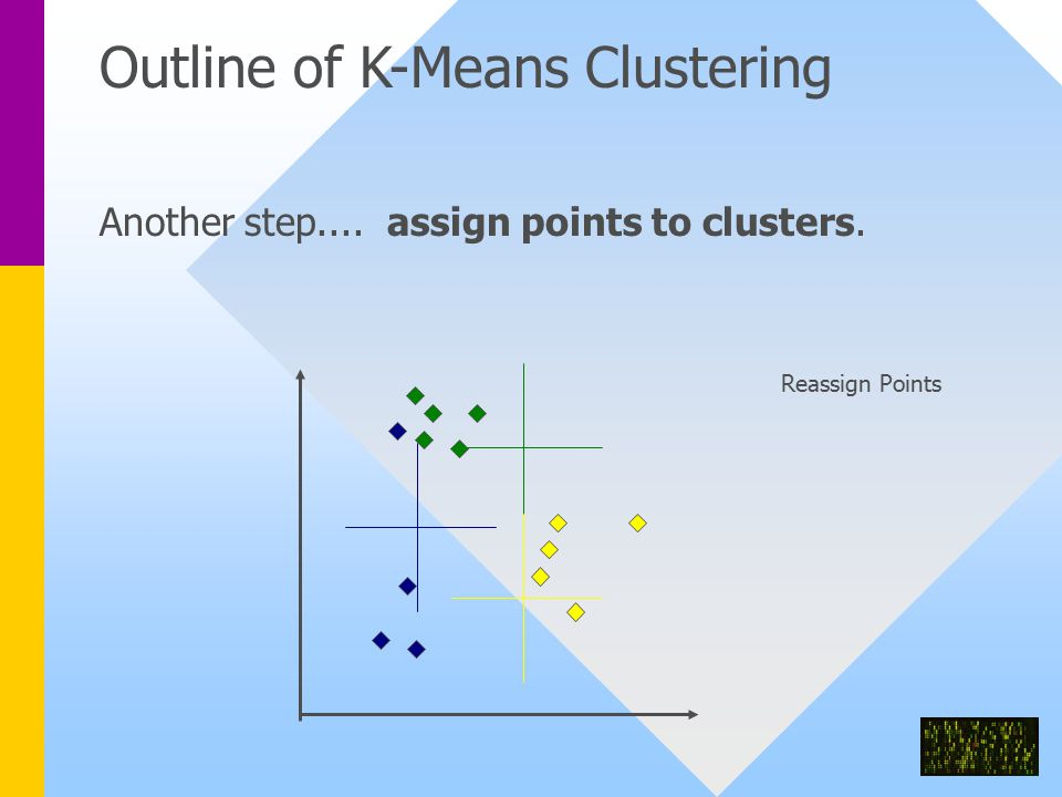 Outline of K-Means Clustering Another step.... assign points to clusters. Reassign Points