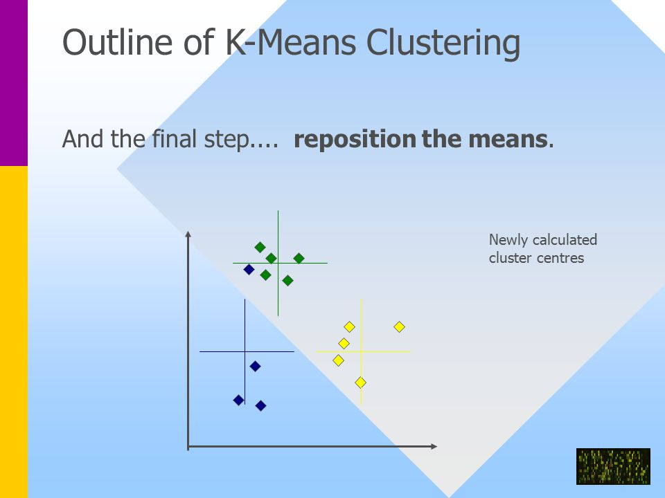 Outline of K-Means Clustering And the final step....