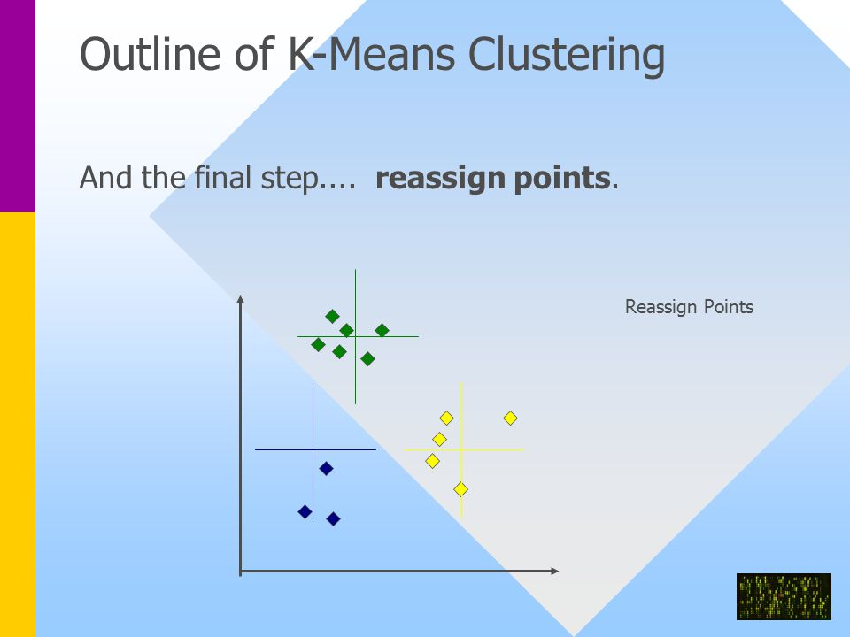 Outline of K-Means Clustering And the final step.... reassign points. Reassign Points