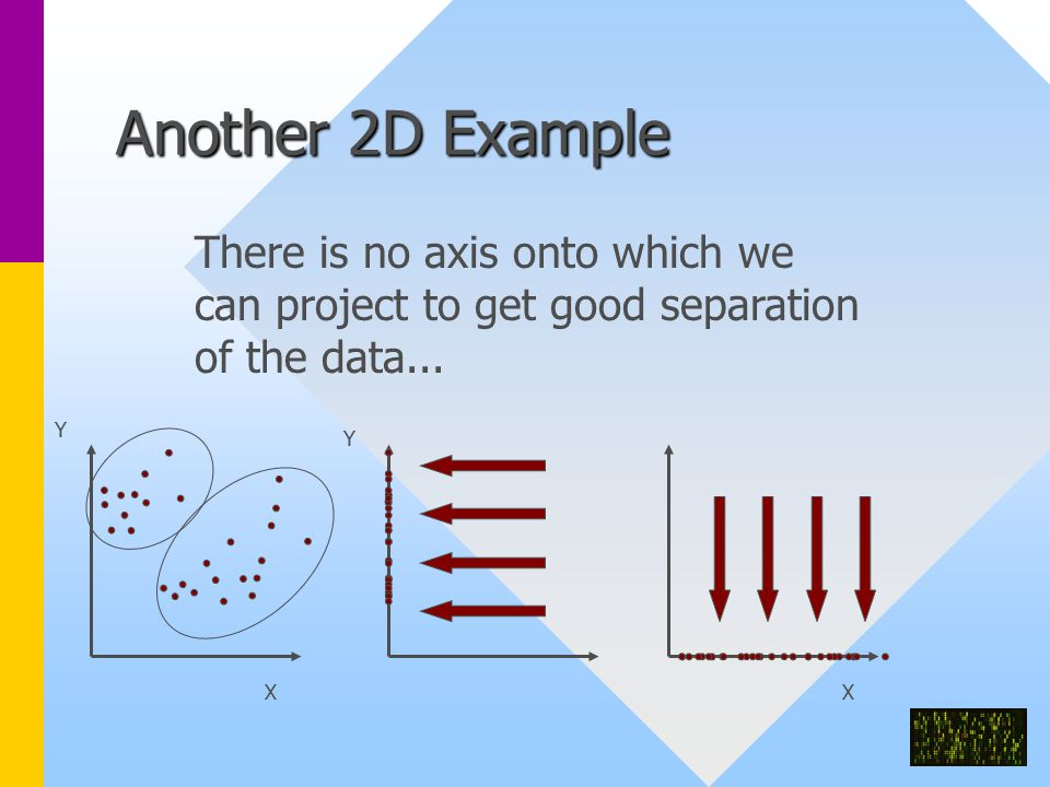 Another 2D Example X Y X Y There is no axis onto which we can project to get good separation of the data...