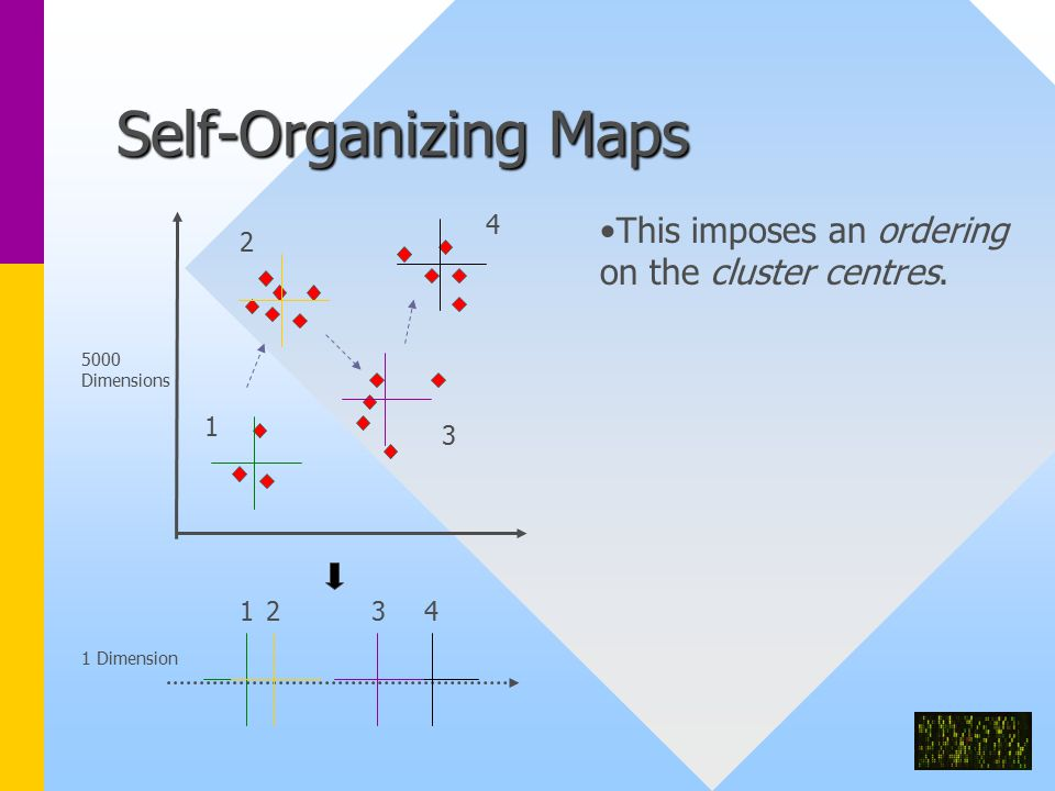Self-Organizing Maps This imposes an ordering on the cluster centres.