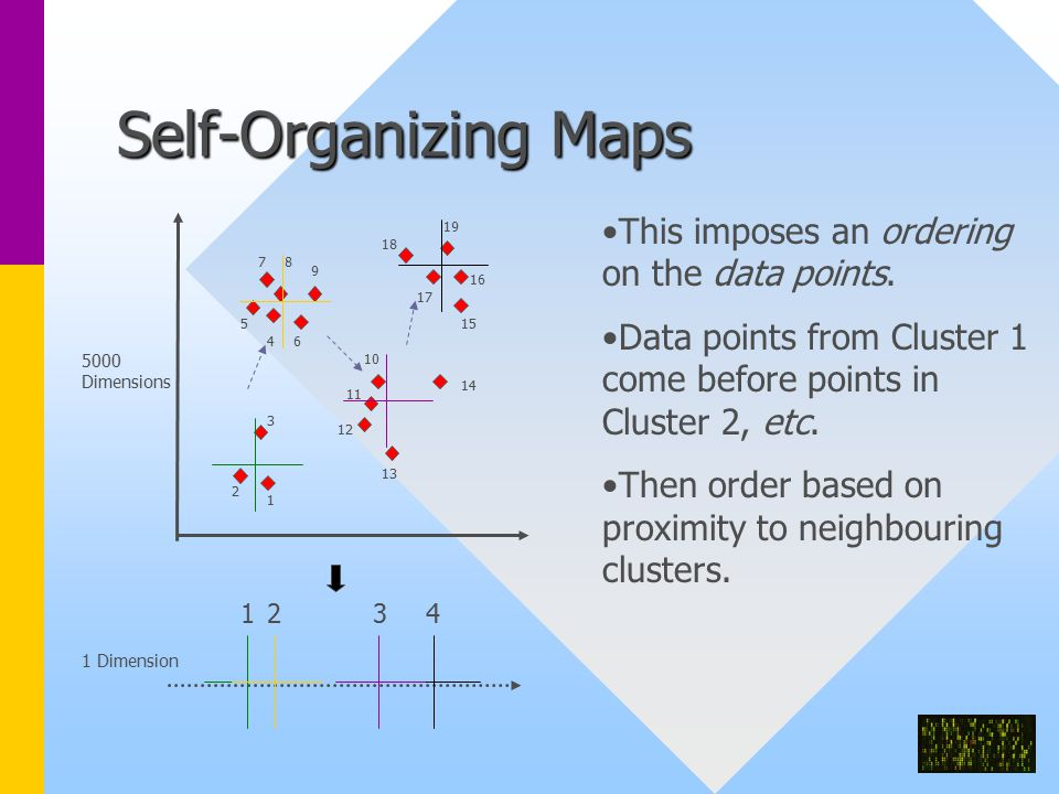 Self-Organizing Maps This imposes an ordering on the data points.
