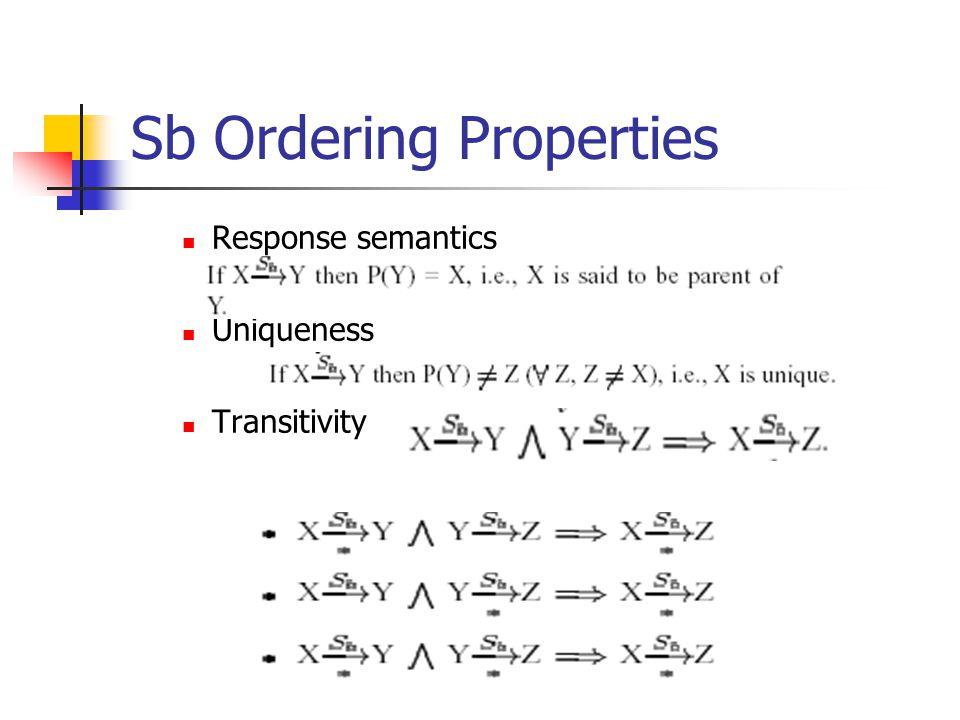 Sb Ordering Properties Response semantics Uniqueness Transitivity