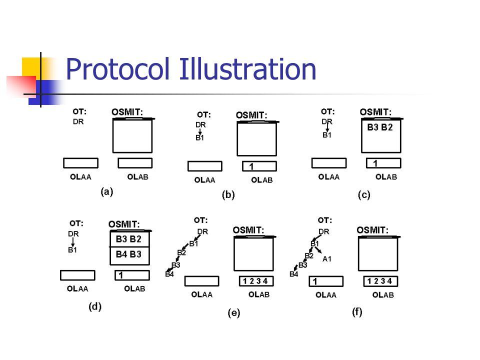Protocol Illustration